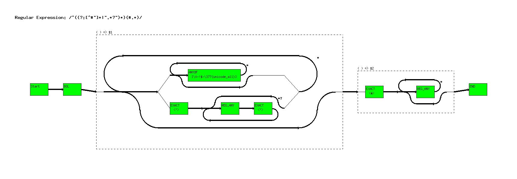 re_graph pl - Graph regular expression
